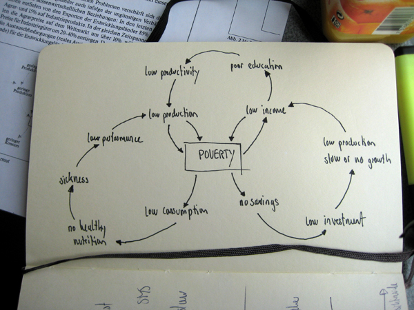 vicious circle poverty The vicious circle of poverty and social isolation october 17, 2015 the link between social isolation and poverty is an obvious one – and a catch-22.